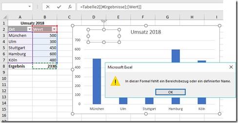 Excel–Diagrammtitel aus Zelle