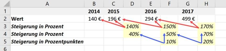 Excel – Änderung inProzent