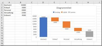 Excel – Wasserfalldiagramm (2016)