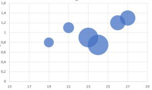 Excel – Blasendiagramm