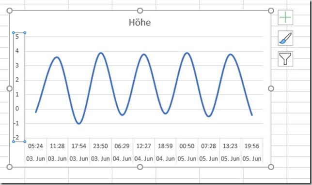 Excel–Liniendiagramm